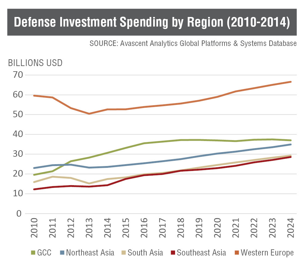 Defense Investment Spending by Region (2010-2014)