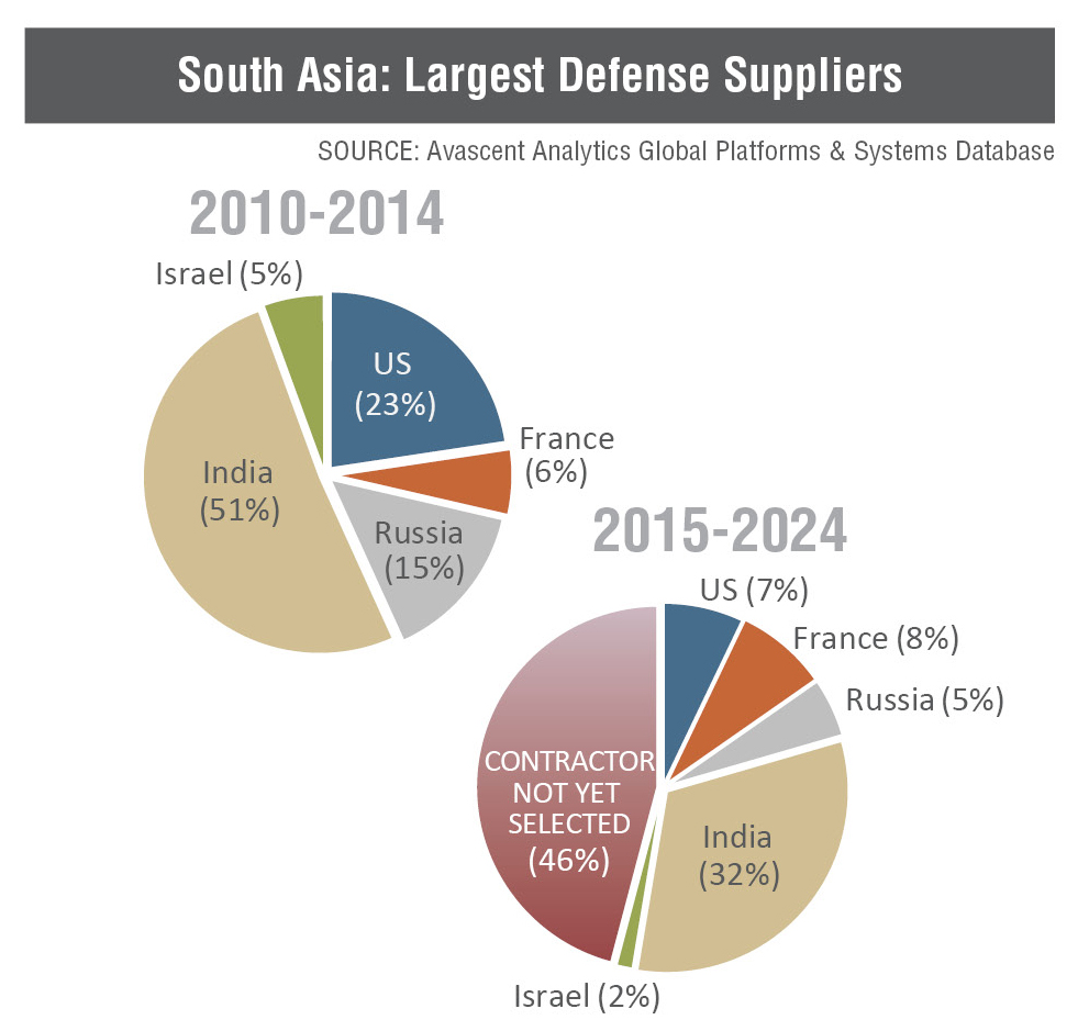 South Asia: Largest Defense Suppliers