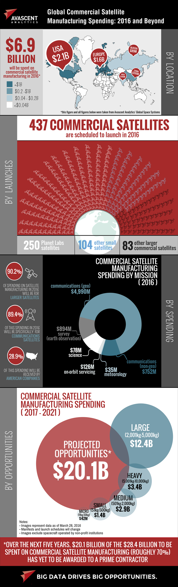 Infographic - Global Commercial Satellite Manufacturing Spending: 2016 and Beyond