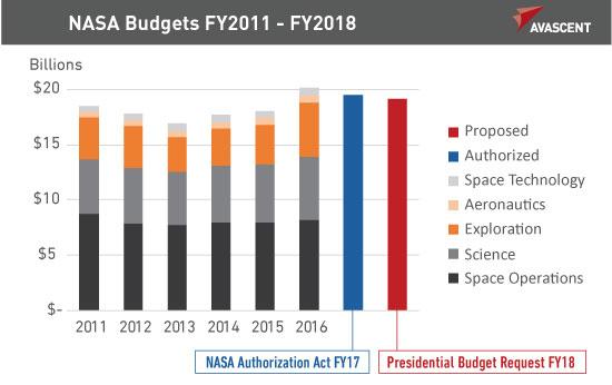NASA Budgets FY2011 - FY2018