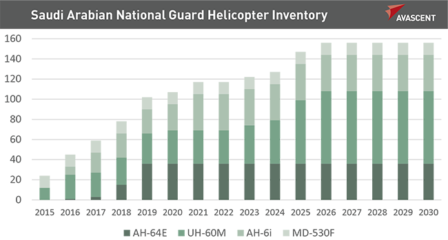 Saudi Arabian National Guard Helicopter Inventory