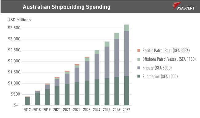 Australian Shipbuilding Spending