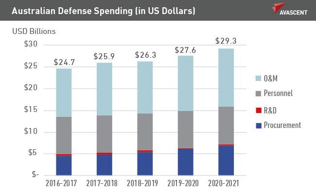 Australian Defense Spending