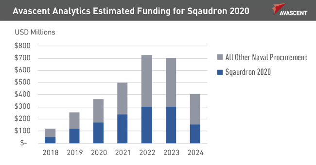 Funding for Sqaudron 2020 graph