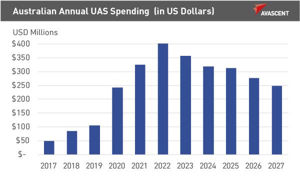 Australian Annual UAS Spending graph