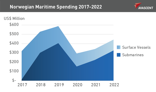 Norwegian Maritime Spending 2017-2022