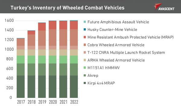Turkey's Inventory of Wheeled Combat Vehicles