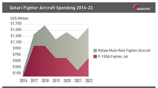 Qatari Fighter Aircraft Spending 2016-22