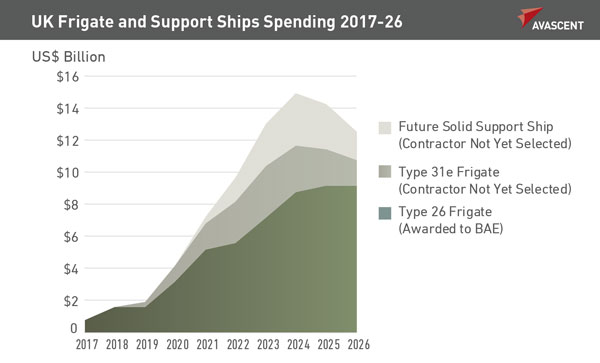 UK Frigate and Support Ships spending 2017-26
