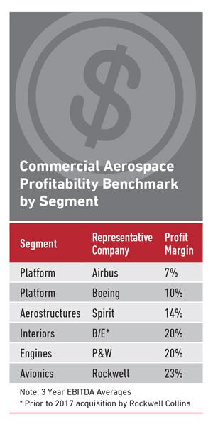 Commercial Aerospace Profitability Benchmark by Segment