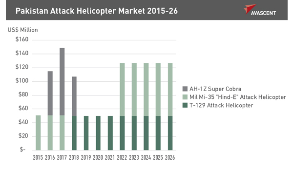 Pakistan Attack Helicopter Market 2015-26