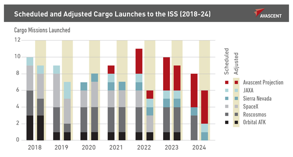 Scheduled and Adjusted Cargo Launches to the ISS 2018-24