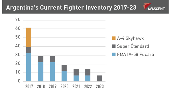 Argentina's Current Fighter Inventory 2017-2023