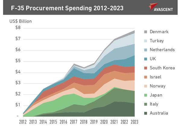 F-35 Procurement Spending 2012-2023