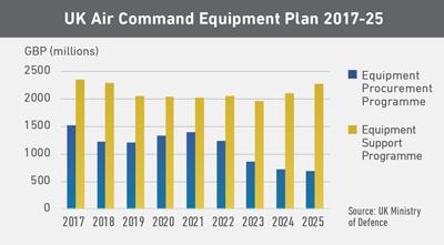 UK Air Command Equipment Plan 2017-25
