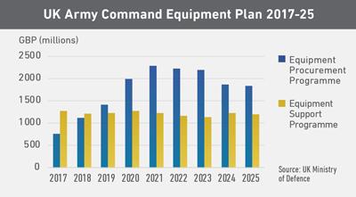 UK Army Command Equipment Plan 2017-25