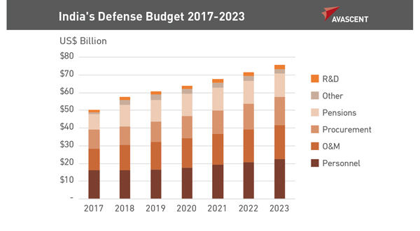 India's Defense Budget 2017-2023