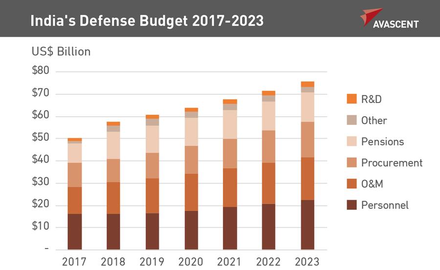 defense budgets todd probert - 900×553
