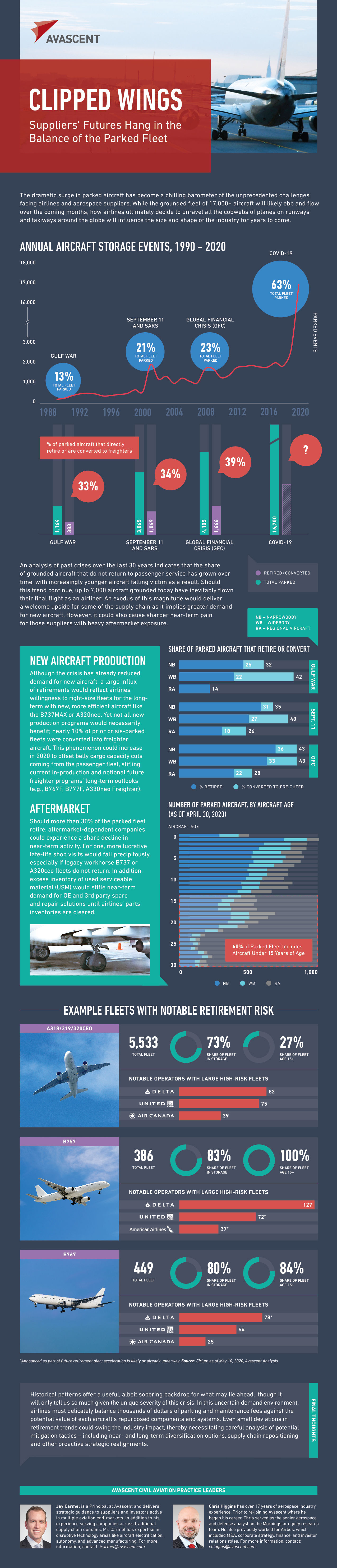Avascent_Infographic_Clipped_Wings_FINAL