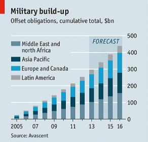 Avascent Analystics Economist Graph 5.25.13_Guns and Sugar.pdf