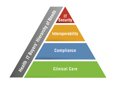 Health IT Buyers' Hierarchy of Needs