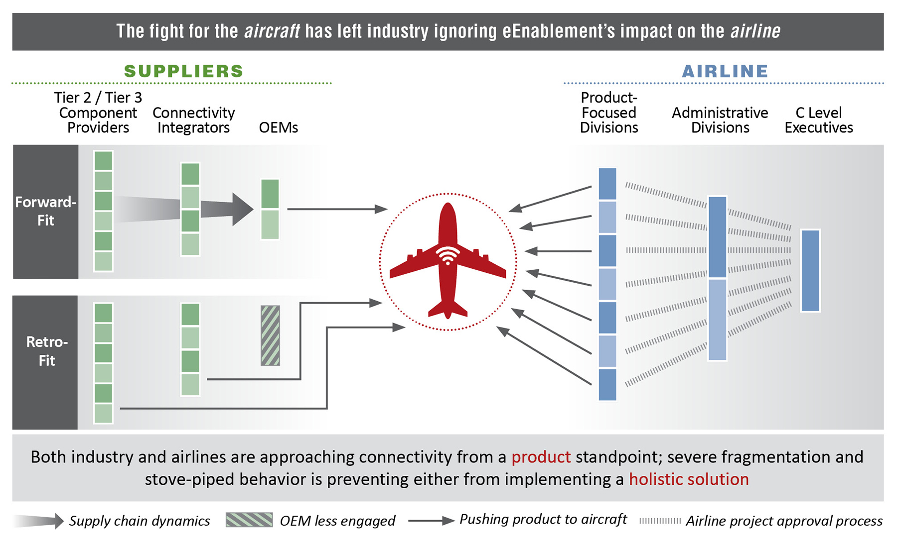 "analysis and recommendations for the airline industry Agenda introduction: ""why the airline industry"" industry analysis pricing strategies recommendations."
