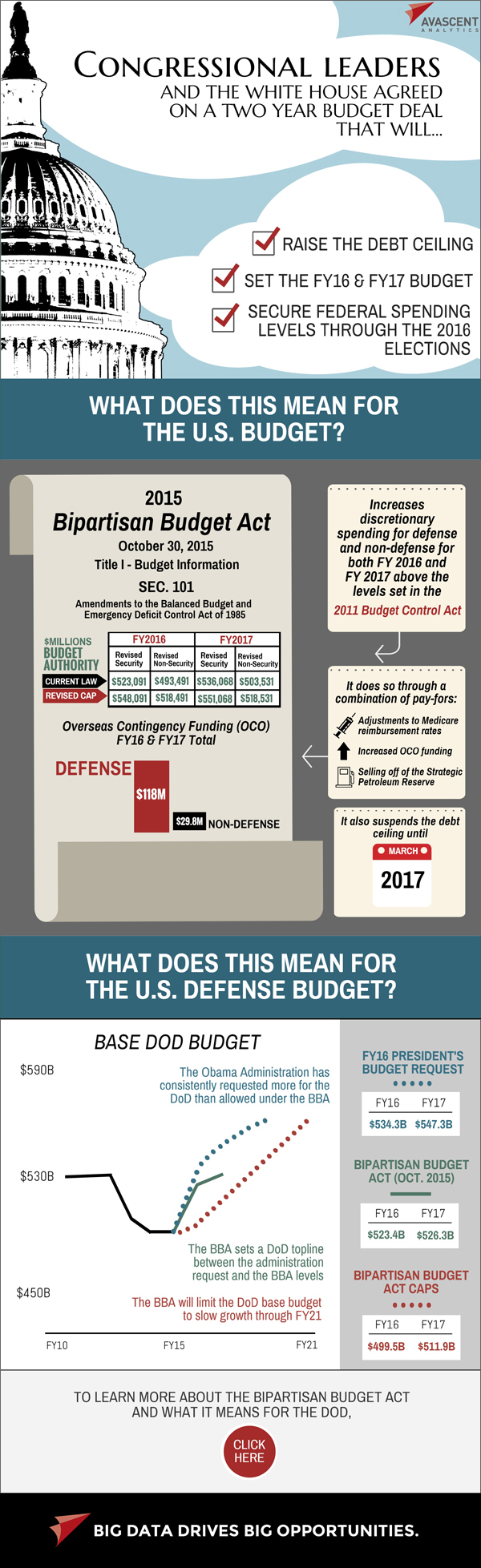 Infographic - Bipartisan Budget Act 2015