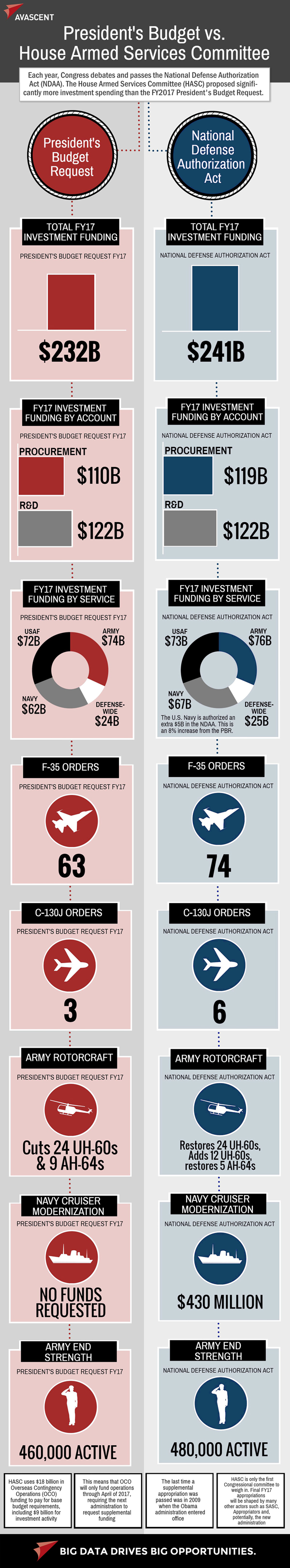 Infographic: President's Budget vs. House Armed Services Committee