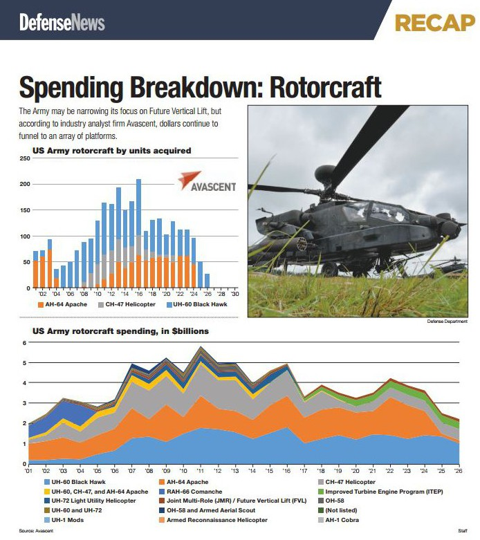 Picture of Rotorcraft graphic in Defense News' AUSA Recap