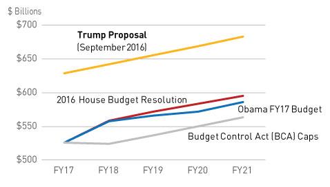 DoD Base Budget