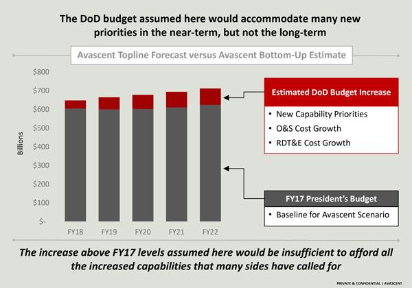 DoD budget figure