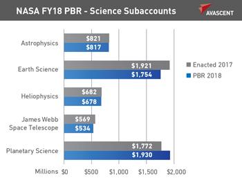NASA FY18 PBR - Science Subaccounts