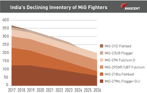 India's Declining Inventory of MiG Fighters