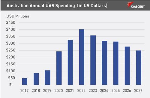 Australian_Annual_UAS_Spending_v1_500x327px_gray