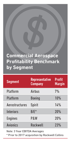 Commercial Aerospace Profitability Benchmark by Segment