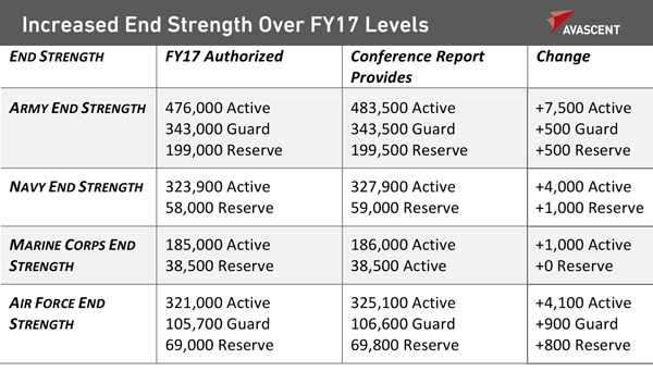 Increased_End_Strength_600x341px