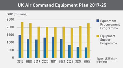 UK Air Command Equipment Plan 2017-25