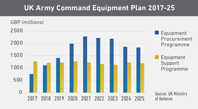 UK Army Command Equipment Plan 2017-25