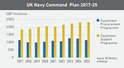 UK Navy Command Plan 2017-25