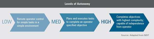 Levels of Autonomy