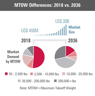 MTOW Differences