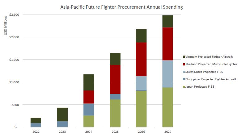 Asia-Pacific Future Fighter Procurement Annual Spending
